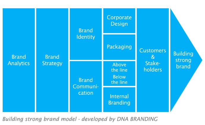 Endorsing brand strategy